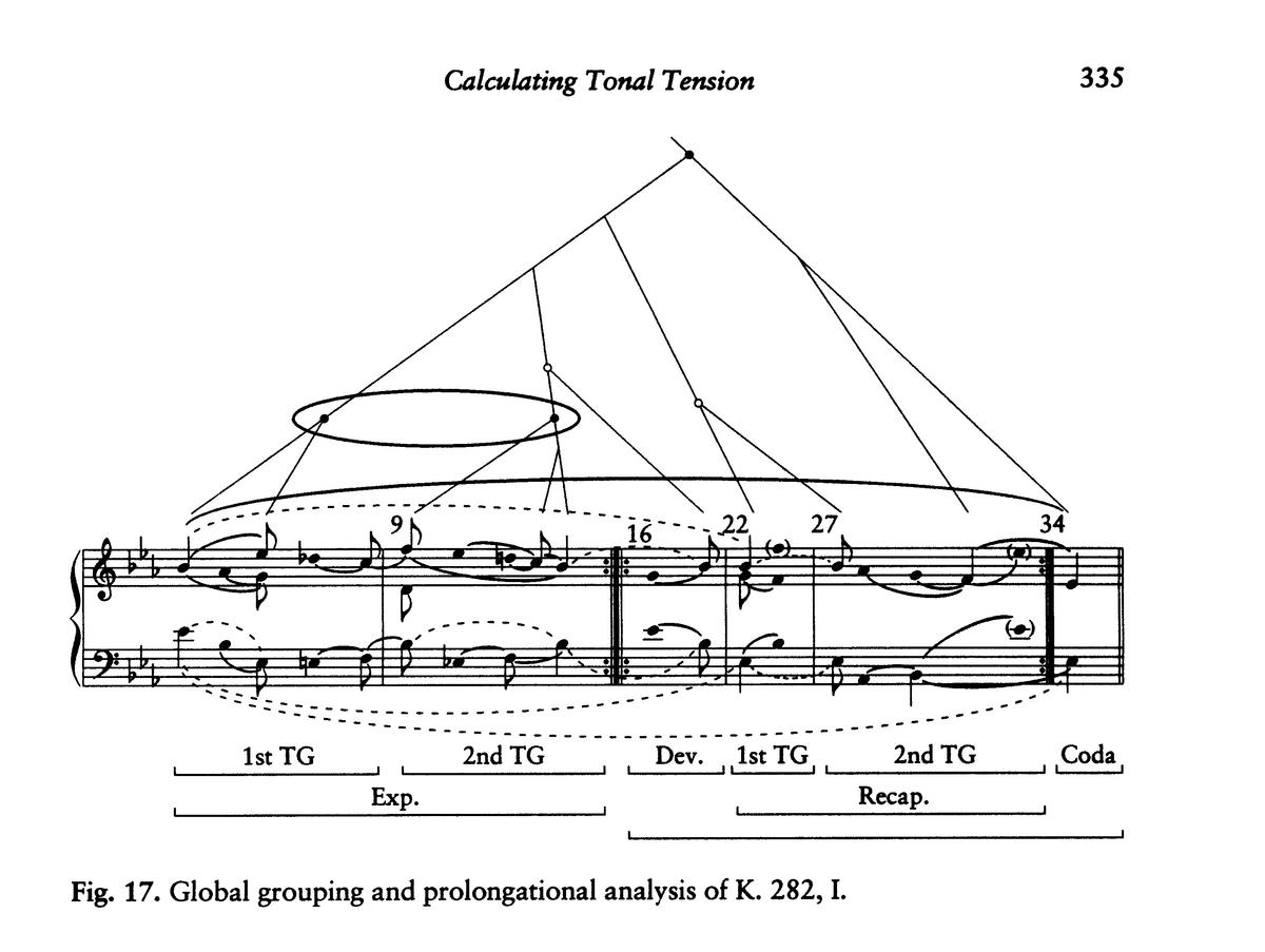 Calculating Tonal Tension, diagram