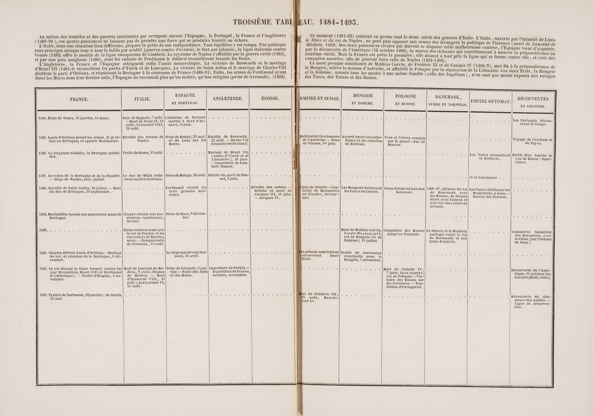Tableaux synchroniques de l'histoire moderne, third and fourth tables