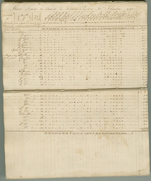 Account book of slave trading expedition, 1791-1792