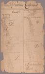 Arithmetic Exercises from Manuscript Sum Book